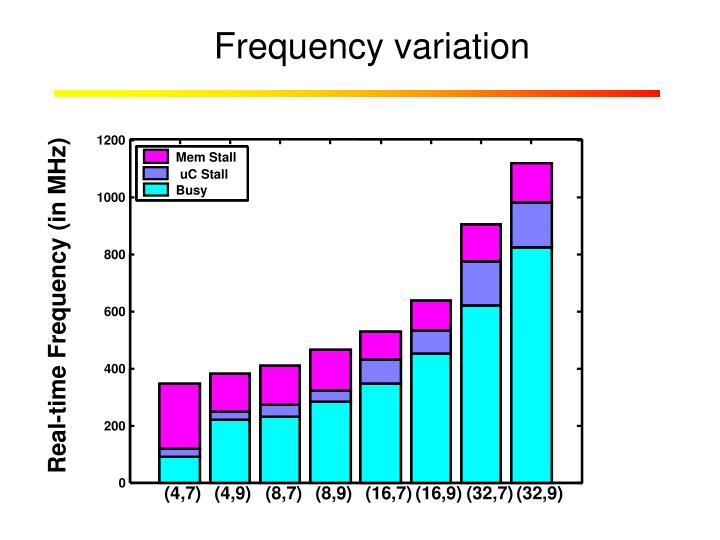Frequency variation