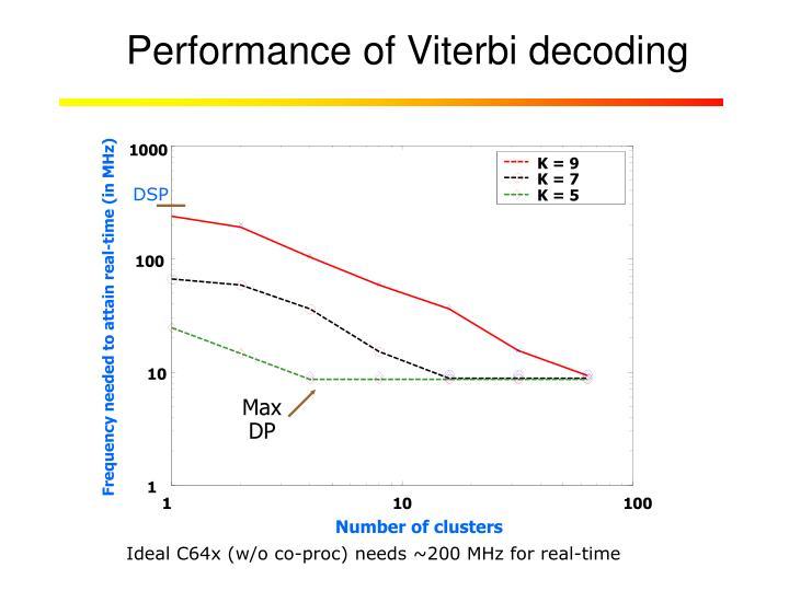 Performance of Viterbi decoding