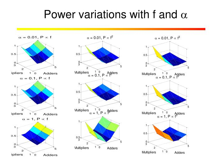 Power variations with f and