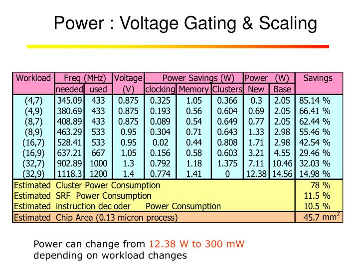 Power : Voltage Gating & Scaling