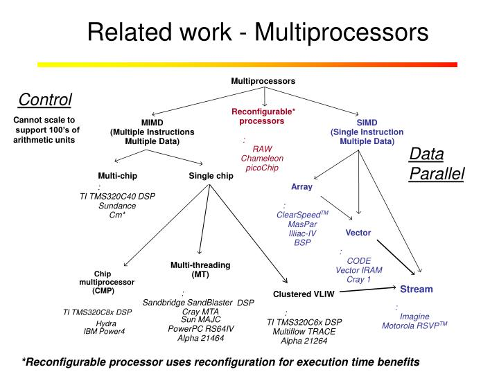Related work - Multiprocessors