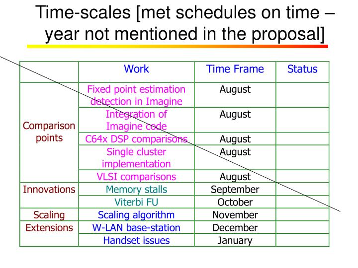 Time-scales [met schedules on time – year not mentioned in the proposal]