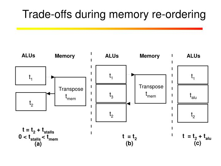 Trade-offs during memory re-ordering