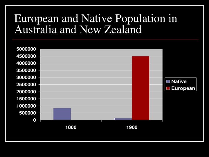 European and Native Population in Australia and New Zealand