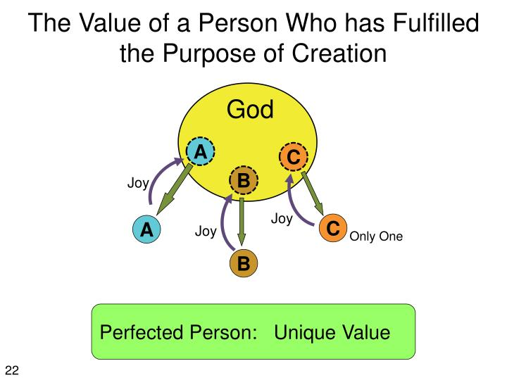 The Value of a Person Who has Fulfilled