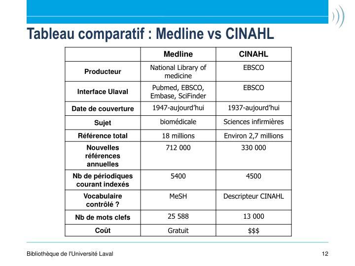 Tableau comparatif : Medline vs CINAHL