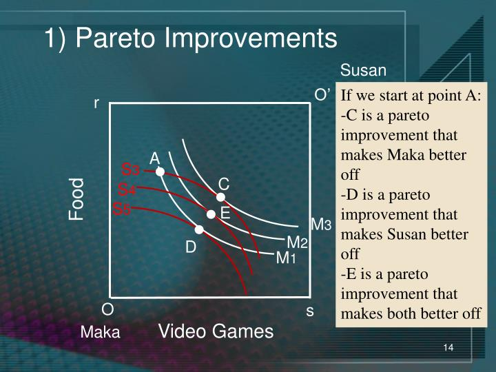 1) Pareto Improvements