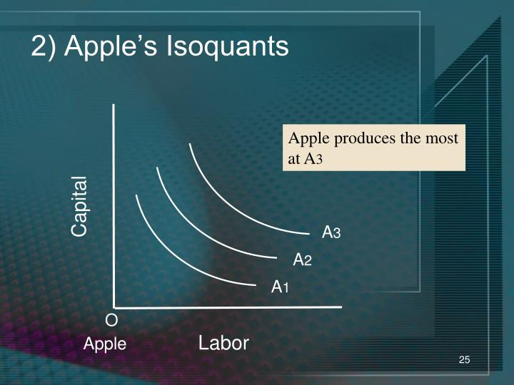 2) Apple's Isoquants
