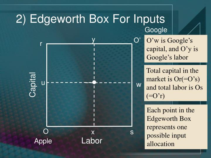 2) Edgeworth Box For Inputs