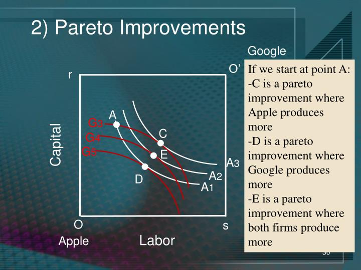2) Pareto Improvements
