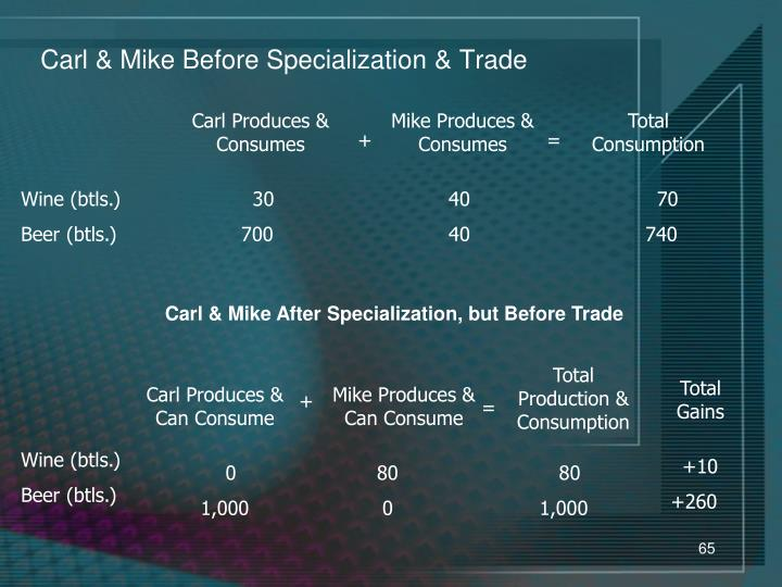 Carl & Mike After Specialization, but Before Trade