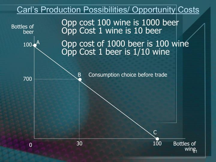 Carl's Production Possibilities/ Opportunity Costs