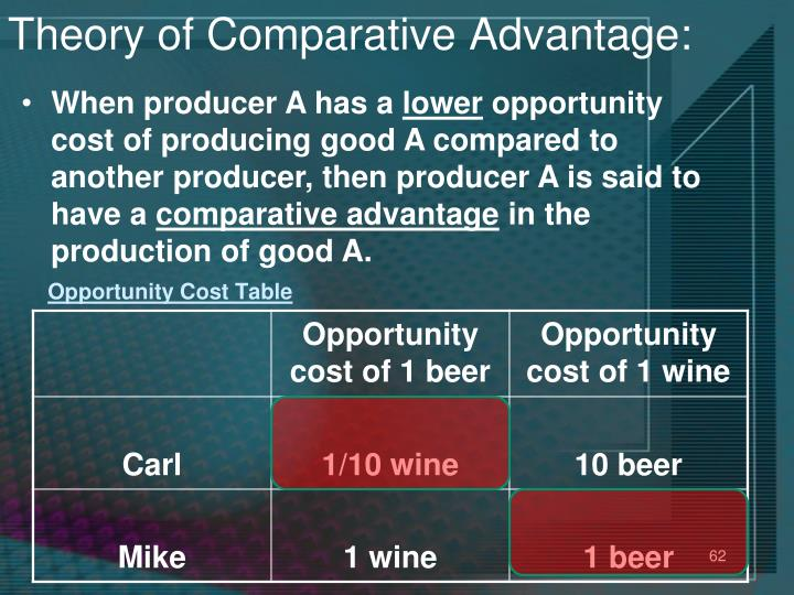 Theory of Comparative Advantage: