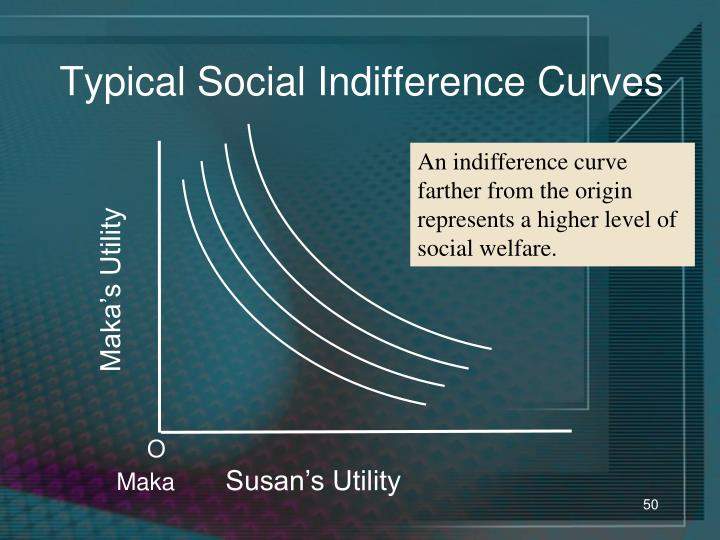 Typical Social Indifference Curves