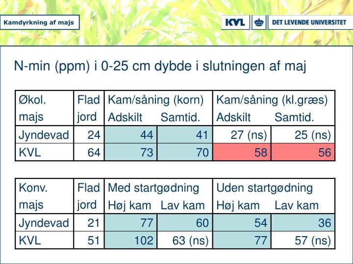 N-min (ppm) i 0-25 cm dybde i slutningen af maj