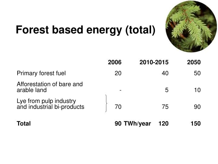 Forest based energy (total)