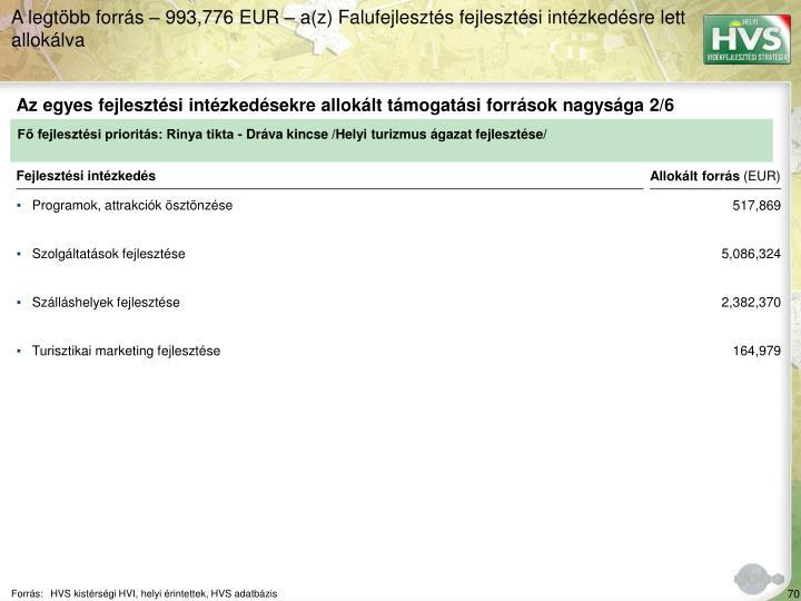 Az egyes fejlesztési intézkedésekre allokált támogatási források nagysága 2/6
