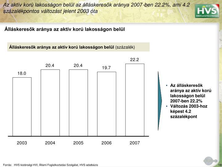 Az aktív korú lakosságon belül az álláskeresők aránya 2007-ben 22.2%, ami 4.2 százalékpontos változást jelent 2003 óta