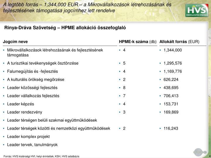 Rinya-Dráva Szövetség – HPME allokáció összefoglaló