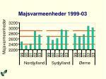 majsvarmeenheder 1999 03