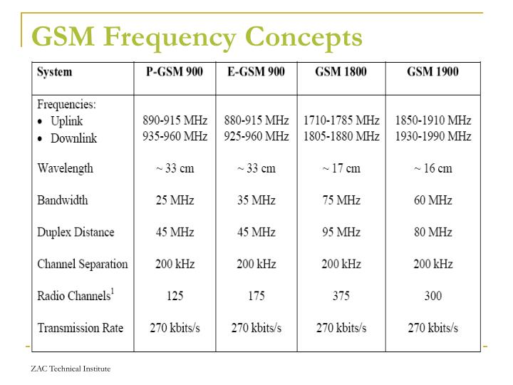 GSM Frequency Concepts