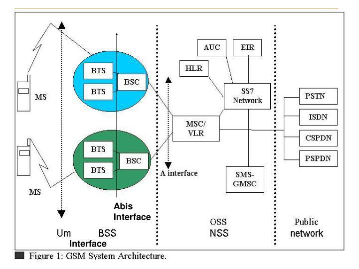 Abis Interface