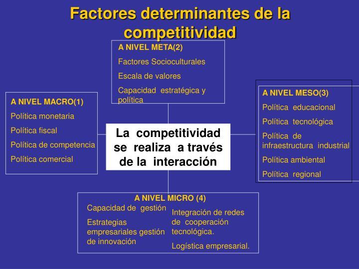 Factores determinantes de la competitividad