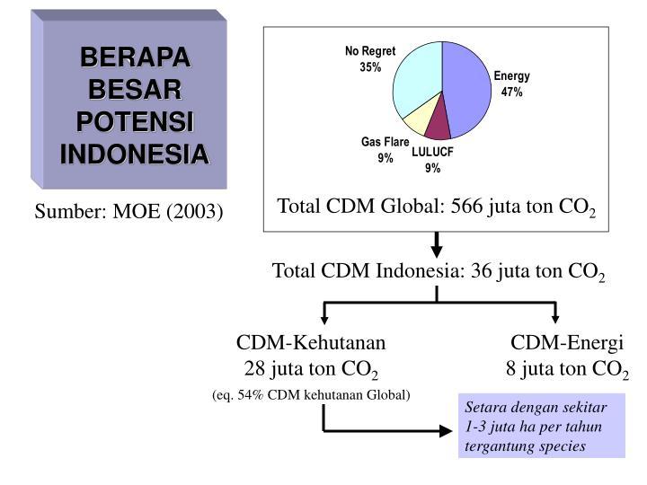 Total CDM Global: 566 juta ton CO