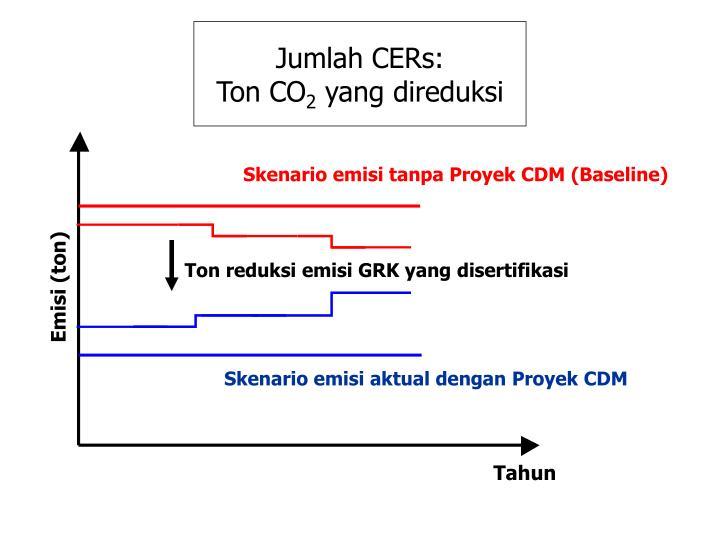 Jumlah CERs: