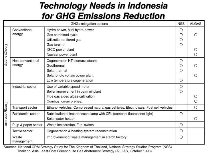 Technology Needs in Indonesia