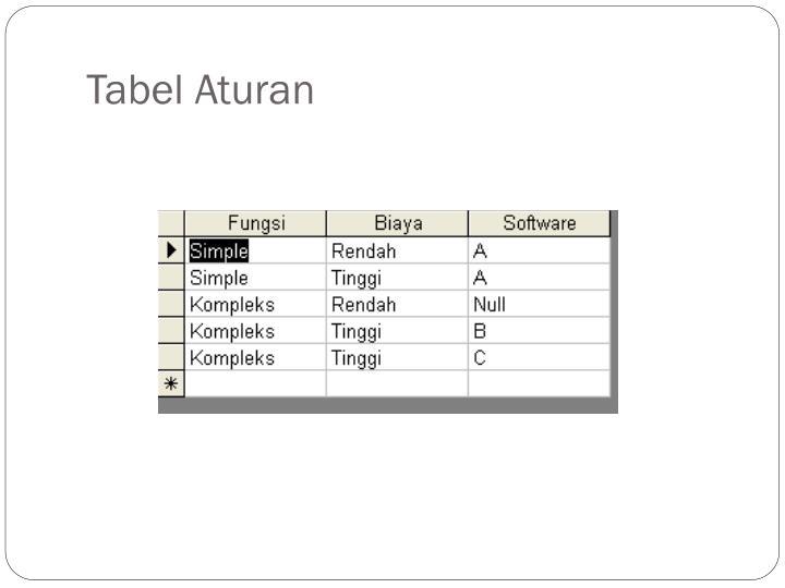 Tabel Aturan