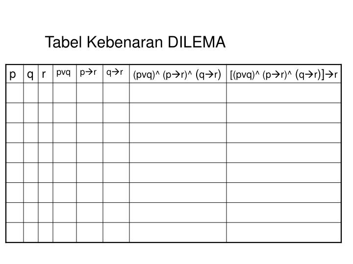 Tabel Kebenaran DILEMA