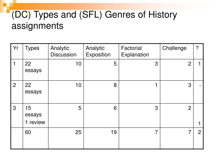(DC) Types and (SFL) Genres of History assignments