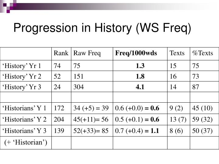 Progression in History (WS Freq)