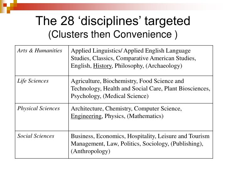 The 28 'disciplines' targeted