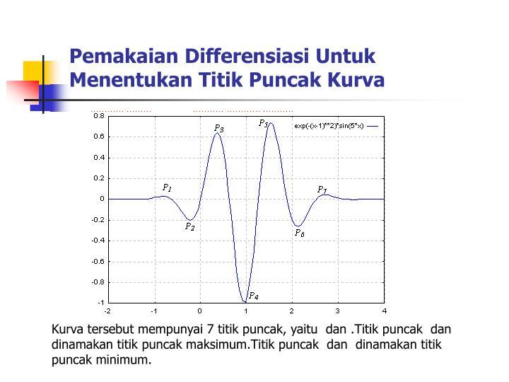 Pemakaian Differensiasi Untuk Menentukan Titik Puncak Kurva