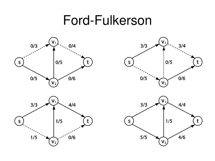 Ford-Fulkerson