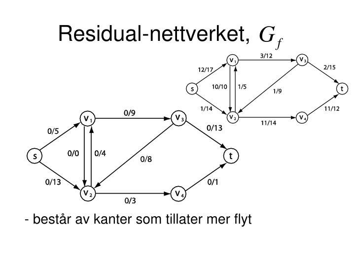 Residual-nettverket,