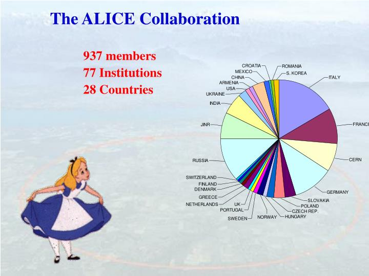 The ALICE Collaboration