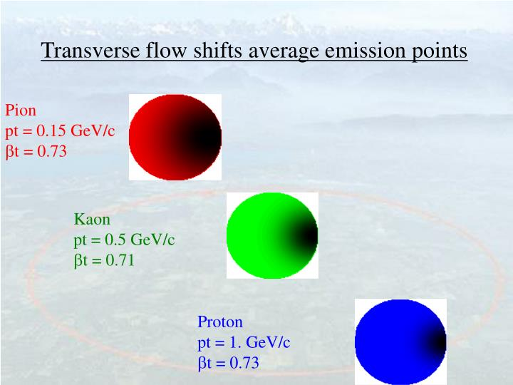 Transverse flow shifts average emission points