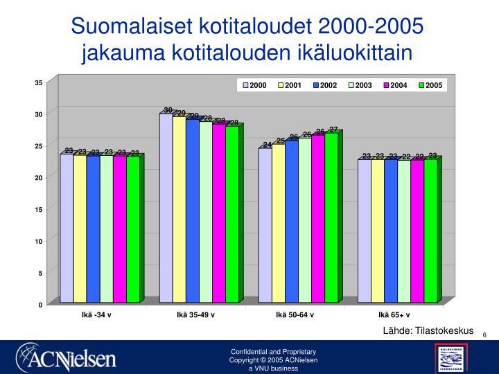 Suomalaiset kotitaloudet 2000-2005