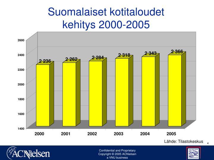 Suomalaiset kotitaloudet