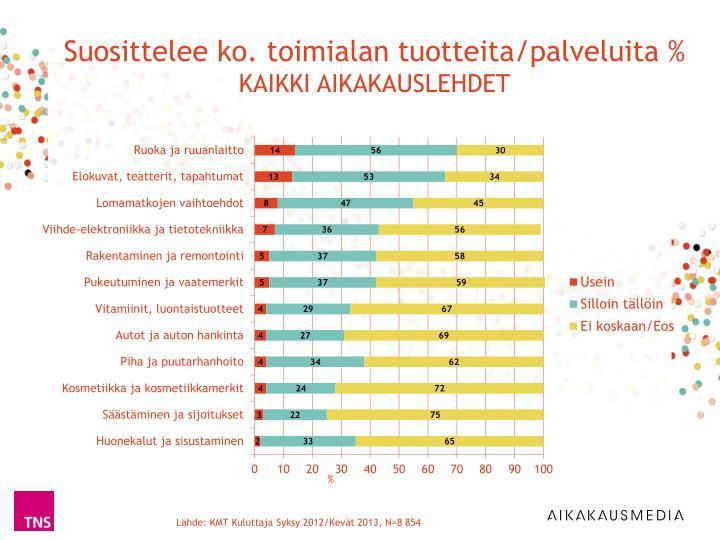 Suosittelee ko. toimialan tuotteita/palveluita %