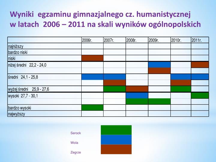 Wyniki  egzaminu gimnazjalnego cz. humanistycznej             w latach