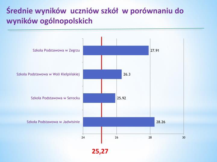 Średnie wyników  uczniów szkół  w porównaniu do wyników