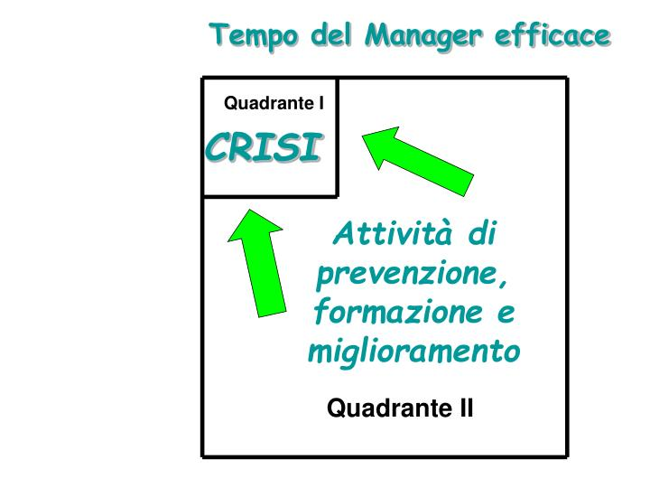 Tempo del Manager efficace