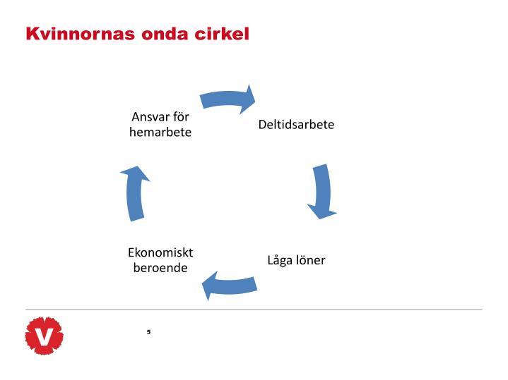 Kvinnornas onda cirkel