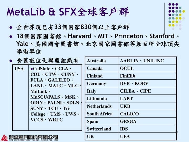 MetaLib & SFX