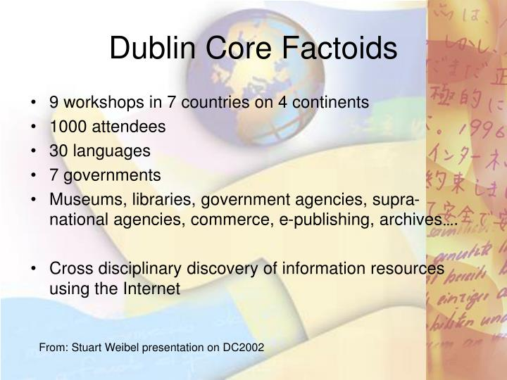 Dublin Core Factoids