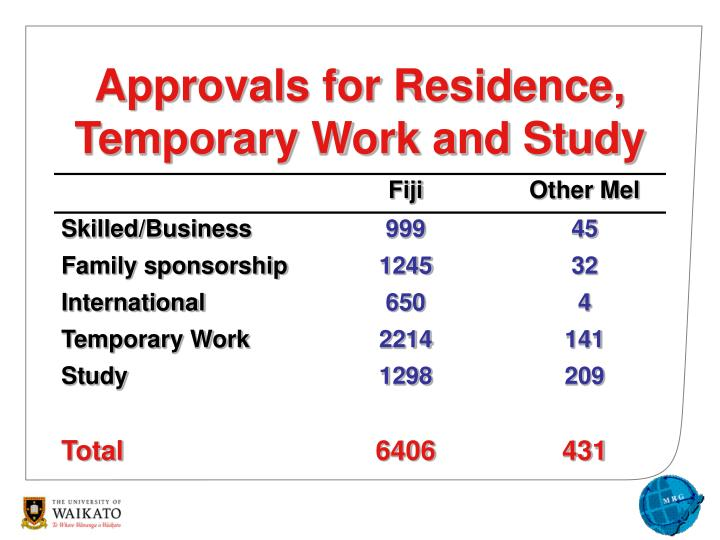 Approvals for Residence, Temporary Work and Study